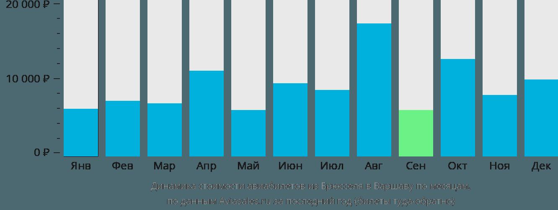 Динамика стоимости авиабилетов из Брюсселя в Варшаву по месяцам
