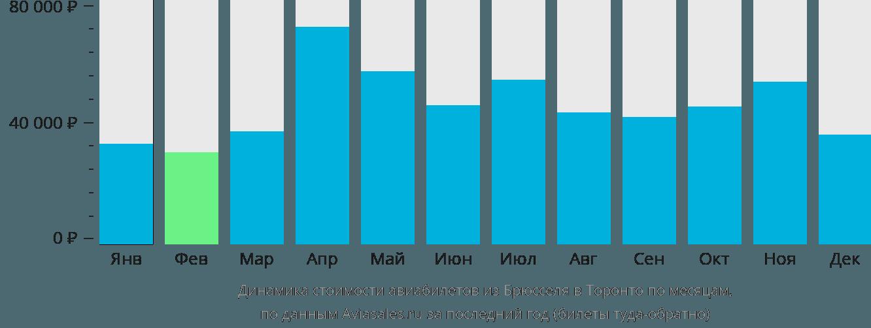 Динамика стоимости авиабилетов из Брюсселя в Торонто по месяцам