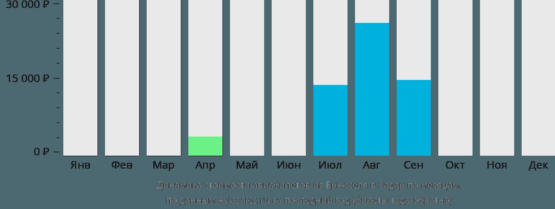 Динамика стоимости авиабилетов из Брюсселя в Задар по месяцам