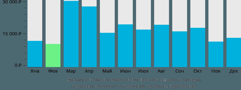 Динамика стоимости авиабилетов из Брюсселя в Цюрих по месяцам
