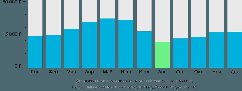 Динамика стоимости авиабилетов из Бразилиа по месяцам