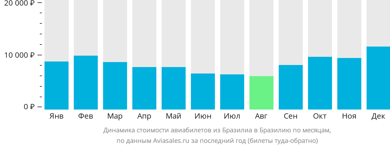 Динамика стоимости авиабилетов из Бразилиа в Бразилию по месяцам