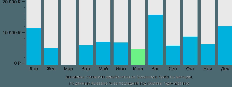 Динамика стоимости авиабилетов из Бразилиа в Куябу по месяцам