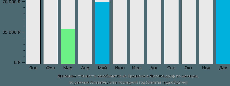 Динамика стоимости авиабилетов из Бразилиа в Дюссельдорф по месяцам