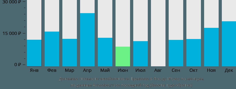 Динамика стоимости авиабилетов из Бразилиа в Фос-ду-Игуасу по месяцам