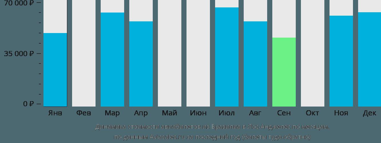 Динамика стоимости авиабилетов из Бразилиа в Лос-Анджелес по месяцам
