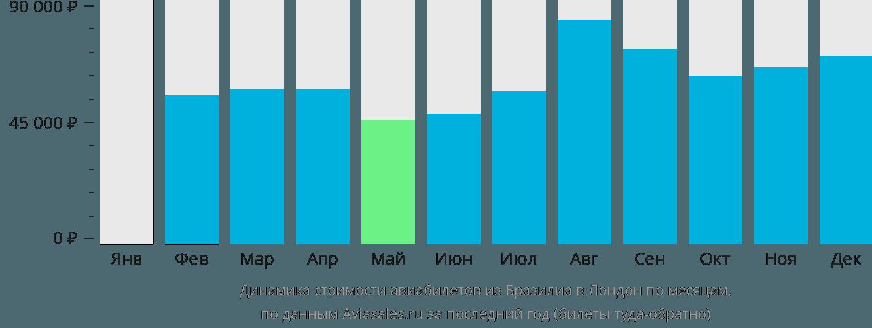Динамика стоимости авиабилетов из Бразилиа в Лондон по месяцам
