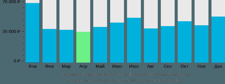 Динамика стоимости авиабилетов из Бразилиа в Майами по месяцам