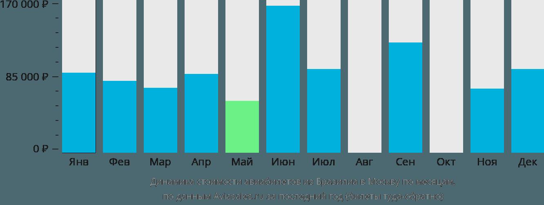 Динамика стоимости авиабилетов из Бразилиа в Москву по месяцам