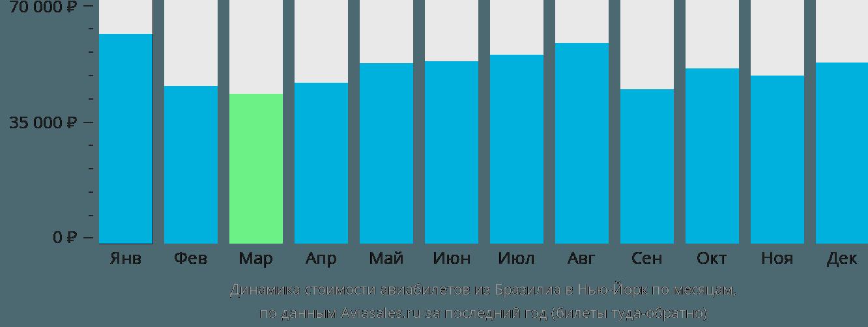 Динамика стоимости авиабилетов из Бразилиа в Нью-Йорк по месяцам