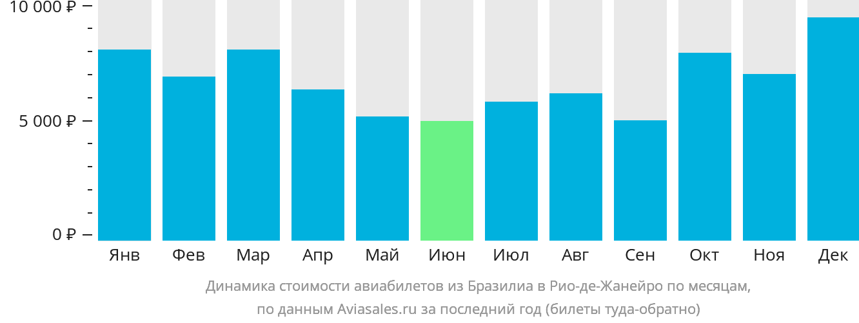 Динамика стоимости авиабилетов из Бразилиа в Рио-де-Жанейро по месяцам