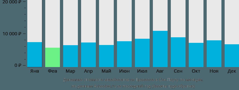 Динамика стоимости авиабилетов из Бразилиа в Сан-Паулу по месяцам