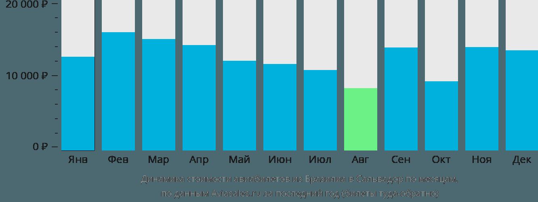 Динамика стоимости авиабилетов из Бразилиа в Сальвадор по месяцам
