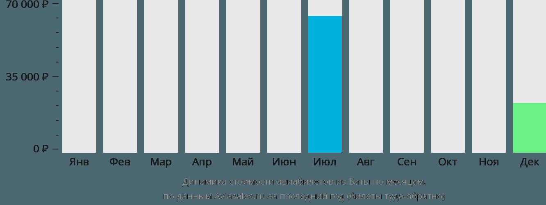 Динамика стоимости авиабилетов из Баты по месяцам