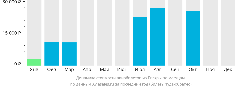Динамика стоимости авиабилетов из Бискра по месяцам