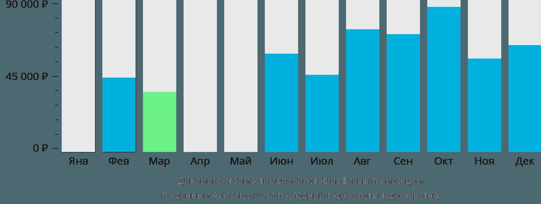 Динамика стоимости авиабилетов из Басры по месяцам