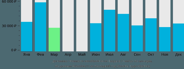 Динамика стоимости авиабилетов из Басры в Стамбул по месяцам