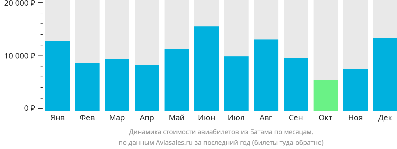 Динамика стоимости авиабилетов из Батама по месяцам