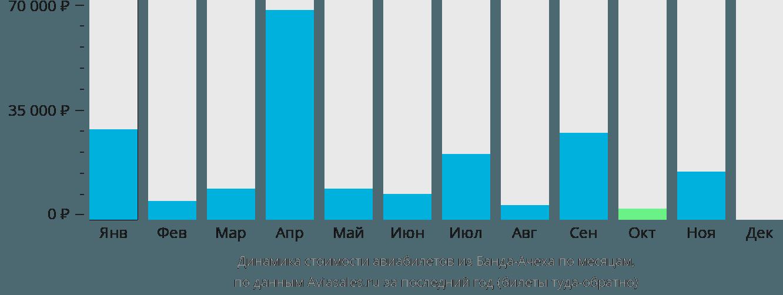 Динамика стоимости авиабилетов из Банда-Ачеха по месяцам