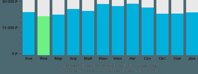 Динамика стоимости авиабилетов из Братска по месяцам