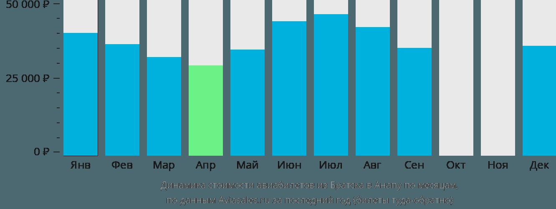 Динамика стоимости авиабилетов из Братска в Анапу по месяцам