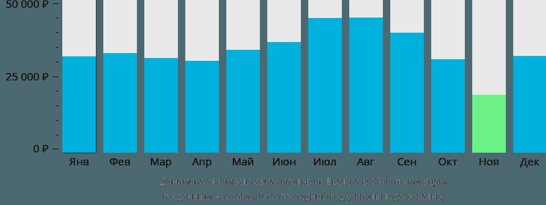 Динамика стоимости авиабилетов из Братска в Сочи по месяцам