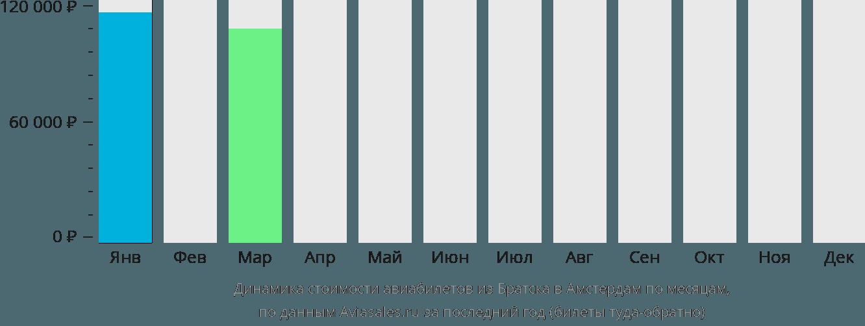 Динамика стоимости авиабилетов из Братска в Амстердам по месяцам