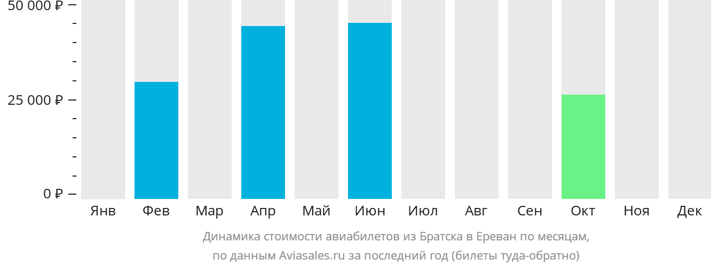 Динамика стоимости авиабилетов из Братска в Ереван по месяцам