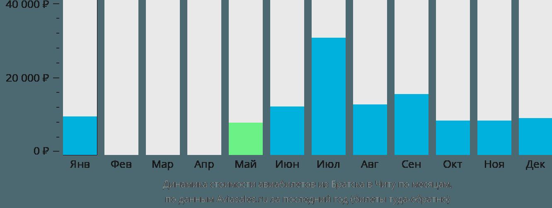 Динамика стоимости авиабилетов из Братска в Читу по месяцам