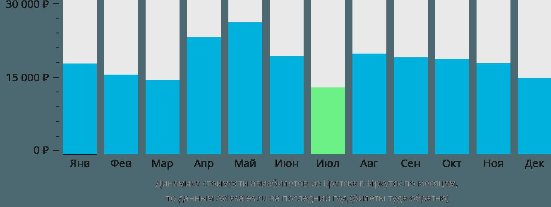 Динамика стоимости авиабилетов из Братска в Иркутск по месяцам