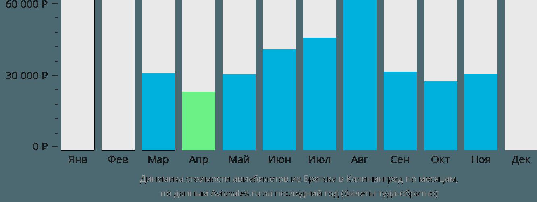 Динамика стоимости авиабилетов из Братска в Калининград по месяцам