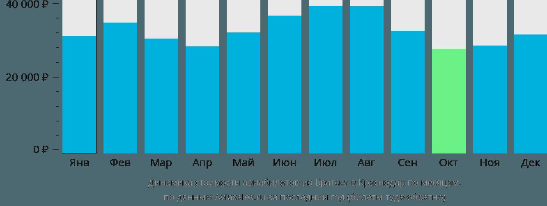 Динамика стоимости авиабилетов из Братска в Краснодар по месяцам
