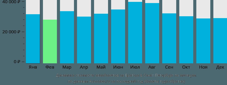 Динамика стоимости авиабилетов из Братска в Санкт-Петербург по месяцам