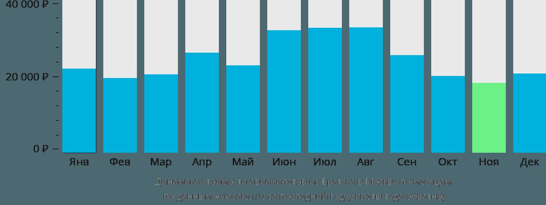 Динамика стоимости авиабилетов из Братска в Москву по месяцам