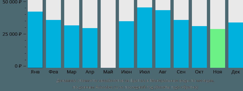 Динамика стоимости авиабилетов из Братска в Минеральные воды по месяцам