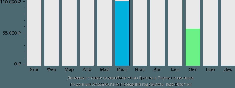 Динамика стоимости авиабилетов из Братска в Париж по месяцам