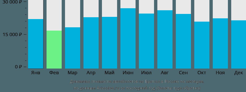 Динамика стоимости авиабилетов из Братска в Россию по месяцам