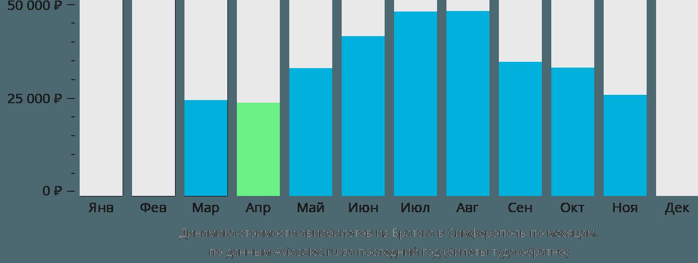 Динамика стоимости авиабилетов из Братска в Симферополь  по месяцам
