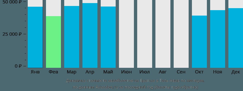 Динамика стоимости авиабилетов из Братска в Тель-Авив по месяцам
