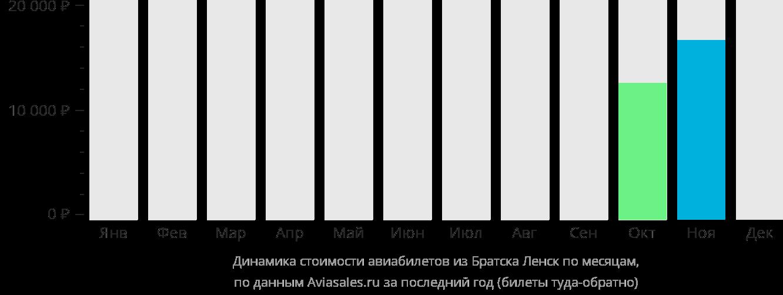 Динамика стоимости авиабилетов из Братска в Ленск по месяцам