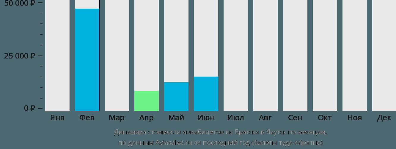 Динамика стоимости авиабилетов из Братска в Якутск по месяцам