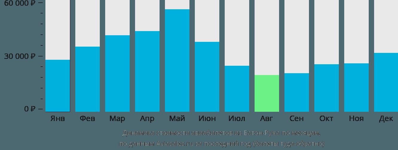 Динамика стоимости авиабилетов из Батон-Ружа по месяцам