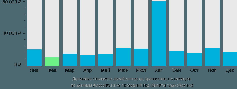 Динамика стоимости авиабилетов из Братиславы по месяцам
