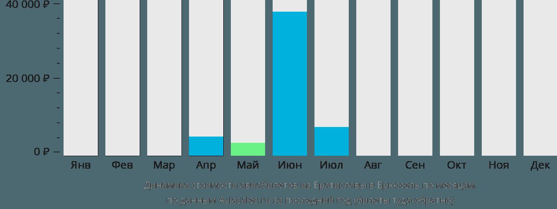 Динамика стоимости авиабилетов из Братиславы в Брюссель по месяцам