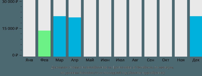 Динамика стоимости авиабилетов из Братиславы в Челябинск по месяцам