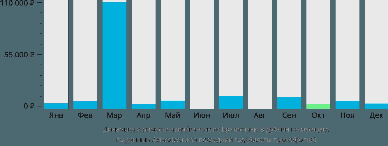 Динамика стоимости авиабилетов из Братиславы в Дублин по месяцам