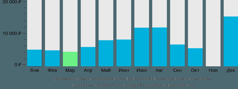 Динамика стоимости авиабилетов из Братиславы в Великобританию по месяцам