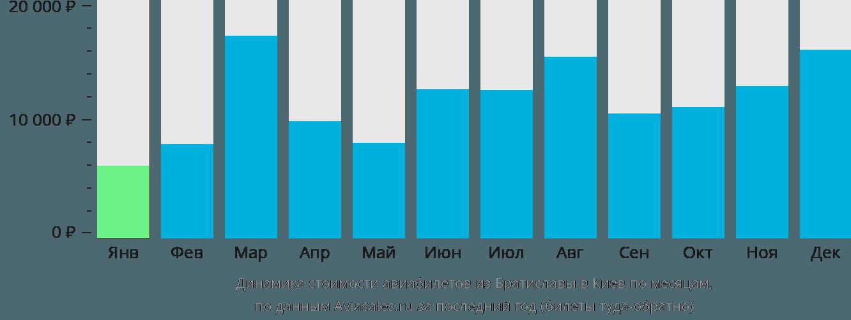 Динамика стоимости авиабилетов из Братиславы в Киев по месяцам