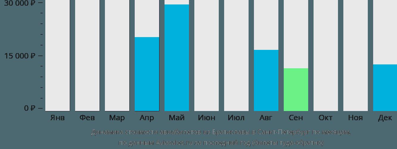 Динамика стоимости авиабилетов из Братиславы в Санкт-Петербург по месяцам