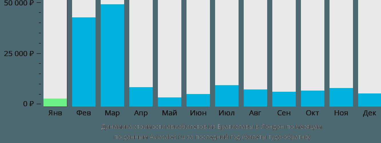 Динамика стоимости авиабилетов из Братиславы в Лондон по месяцам